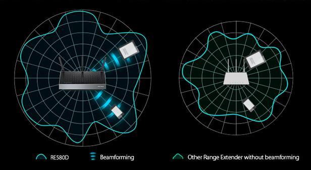 wifi ac como funciona el beamforming